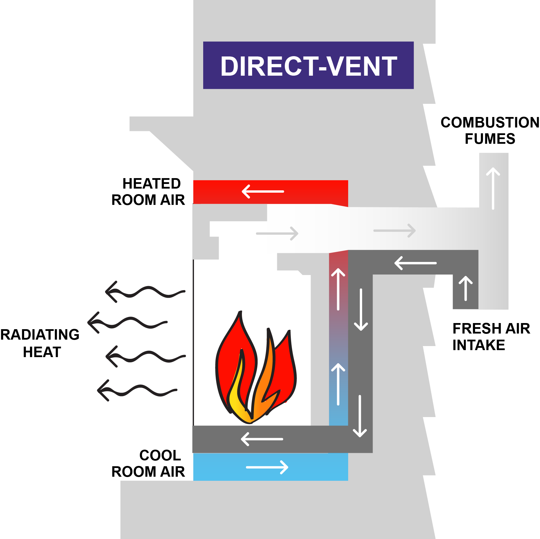 Direct Vent Hearth Products Are The Safest Option For Supplemental Heating Systems Transfer Combustion Fumes And Pollutants Outside
